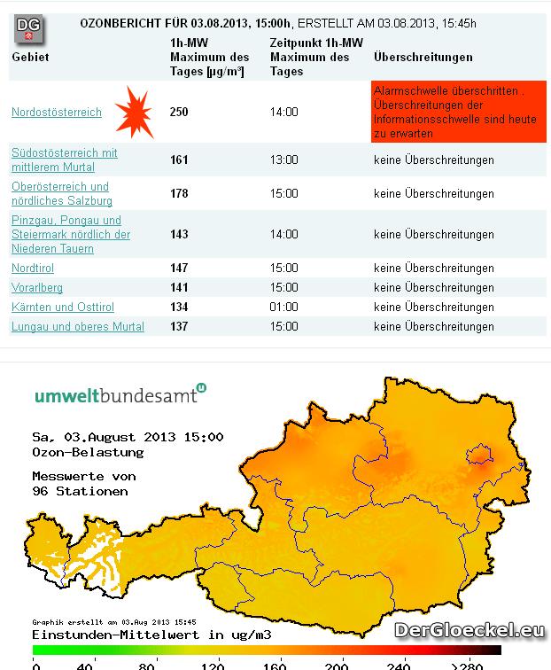 Ozonalarm in Niederösterreich